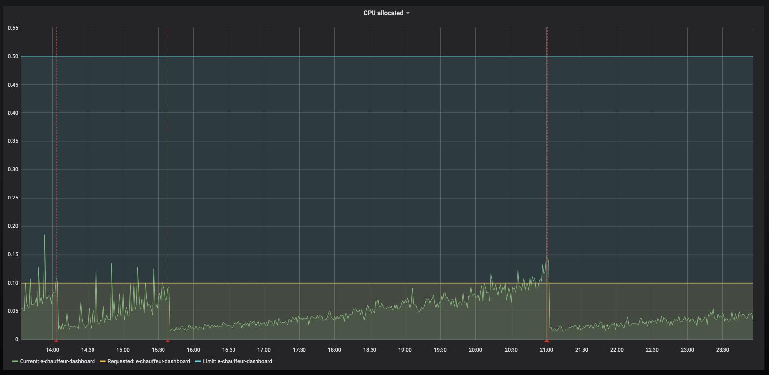Ce graphique montre une augmentation progressive de l'utilisation du processeur, jusqu'à des lignes verticales rouges, matérialisant le redémarrage du conteneur